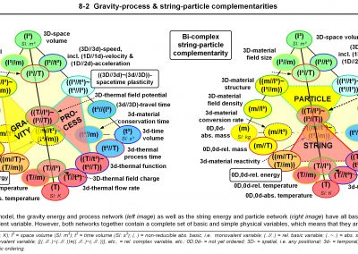 46C ICNP 8-2 WEB Gravity Process String Particle Compl JPEG